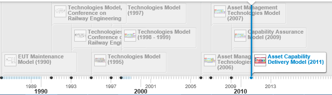 Capability Delivery Model History