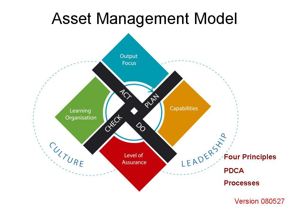 model asset management council